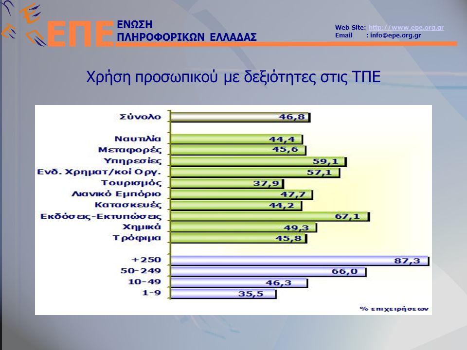 ΕΝΩΣΗ ΠΛΗΡΟΦΟΡΙΚΩΝ ΕΛΛΑΔΑΣ Web Site: http://www.epe.org.grhttp://www.epe.org.gr Email : info@epe.org.gr ΕΠΕ Χρήση προσωπικού με δεξιότητες στις ΤΠΕ