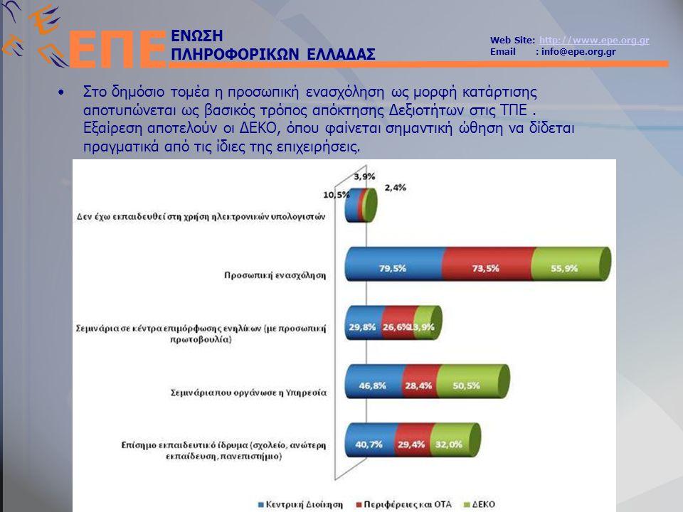 ΕΝΩΣΗ ΠΛΗΡΟΦΟΡΙΚΩΝ ΕΛΛΑΔΑΣ Web Site: http://www.epe.org.grhttp://www.epe.org.gr Email : info@epe.org.gr ΕΠΕ •Στο δημόσιο τομέα η προσωπική ενασχόληση ως μορφή κατάρτισης αποτυπώνεται ως βασικός τρόπος απόκτησης Δεξιοτήτων στις ΤΠΕ.