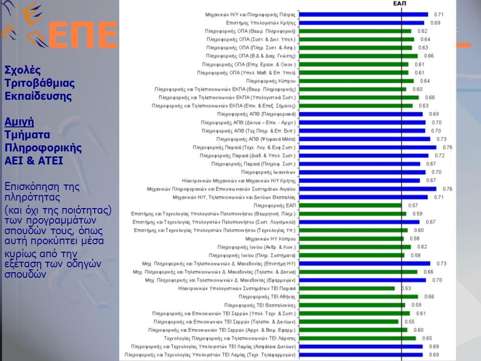 ΕΝΩΣΗ ΠΛΗΡΟΦΟΡΙΚΩΝ ΕΛΛΑΔΑΣ Web Site: http://www.epe.org.grhttp://www.epe.org.gr Email : info@epe.org.gr ΕΠΕ Σχολές Τριτοβάθμιας Εκπαίδευσης Αμιγή Τμήματα Πληροφορικής ΑΕΙ & ΑΤΕΙ Επισκόπηση της πληρότητας (και όχι της ποιότητας) των προγραμμάτων σπουδών τους, όπως αυτή προκύπτει μέσα κυρίως από την εξέταση των οδηγών σπουδών