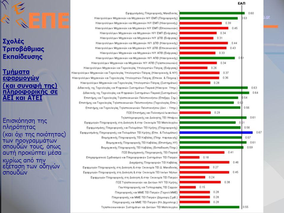 ΕΝΩΣΗ ΠΛΗΡΟΦΟΡΙΚΩΝ ΕΛΛΑΔΑΣ Web Site: http://www.epe.org.grhttp://www.epe.org.gr Email : info@epe.org.gr ΕΠΕ Σχολές Τριτοβάθμιας Εκπαίδευσης Τμήματα εφαρμογών (και συναφή της) πληροφορικής σε ΑΕΙ και ΑΤΕΙ Επισκόπηση της πληρότητας (και όχι της ποιότητας) των προγραμμάτων σπουδών τους, όπως αυτή προκύπτει μέσα κυρίως από την εξέταση των οδηγών σπουδών
