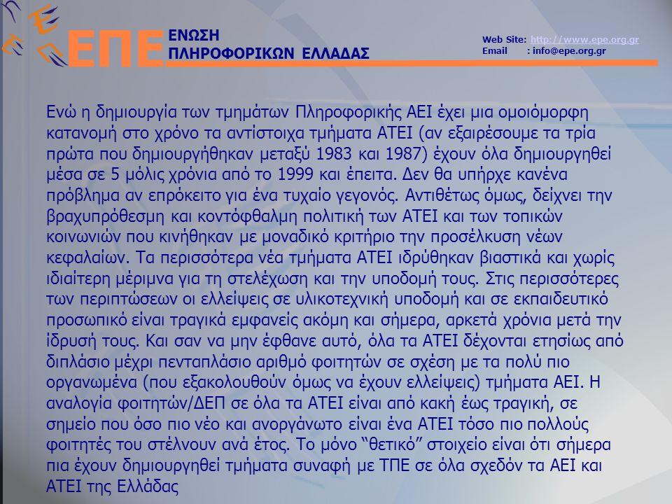 ΕΝΩΣΗ ΠΛΗΡΟΦΟΡΙΚΩΝ ΕΛΛΑΔΑΣ Web Site: http://www.epe.org.grhttp://www.epe.org.gr Email : info@epe.org.gr ΕΠΕ Ενώ η δημιουργία των τμημάτων Πληροφορικής ΑΕΙ έχει μια ομοιόμορφη κατανομή στο χρόνο τα αντίστοιχα τμήματα ΑΤΕΙ (αν εξαιρέσουμε τα τρία πρώτα που δημιουργήθηκαν μεταξύ 1983 και 1987) έχουν όλα δημιουργηθεί μέσα σε 5 μόλις χρόνια από το 1999 και έπειτα.