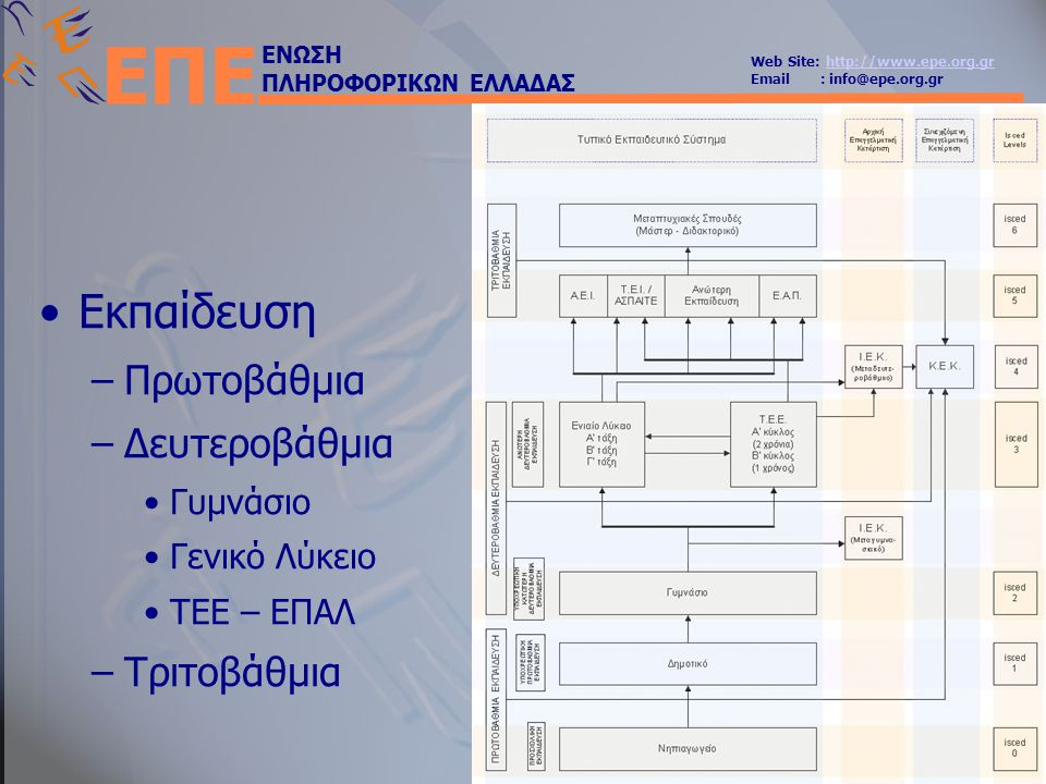 ΕΝΩΣΗ ΠΛΗΡΟΦΟΡΙΚΩΝ ΕΛΛΑΔΑΣ Web Site: http://www.epe.org.grhttp://www.epe.org.gr Email : info@epe.org.gr ΕΠΕ •Εκπαίδευση –Πρωτοβάθμια –Δευτεροβάθμια •Γυμνάσιο •Γενικό Λύκειο •ΤΕΕ – ΕΠΑΛ –Τριτοβάθμια