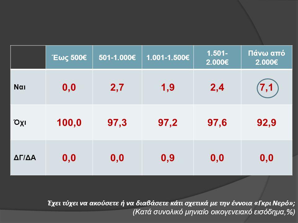 Έχει τύχει να ακούσετε ή να διαβάσετε κάτι σχετικά με την έννοια «Γκρι Νερό»; (Κατά συνολικό μηνιαίο οικογενειακό εισόδημα,%) Έως 500€501-1.000€1.001-