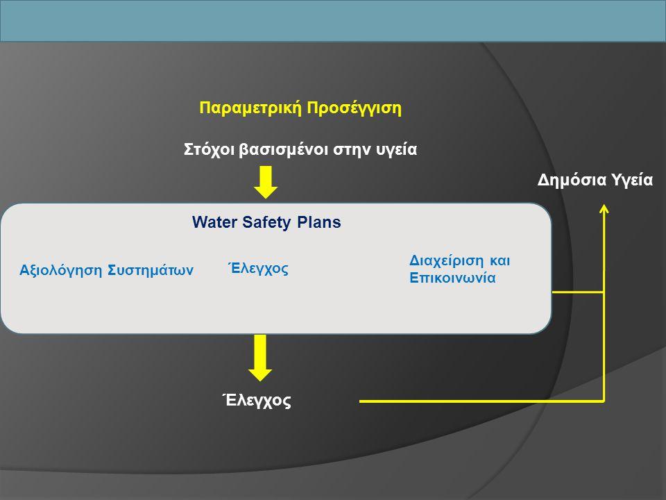 Στόχοι βασισμένοι στην υγεία Έλεγχος ΕΠΕΞΕΡΓΑΣΙΑΠΗΓΗΔΙΑΝΟΜΗ ΟΠΝ Ειδικά Μέτρα 98/83 Παραμετρική Προσέγγιση Water Safety Plans Αξιολόγηση Συστημάτων Έλε