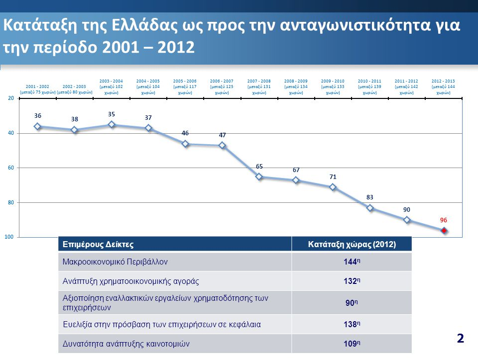 Κατάταξη της Ελλάδας ως προς την ανταγωνιστικότητα για την περίοδο 2001 – 2012 2 Επιμέρους ΔείκτεςΚατάταξη χώρας (2012) Μακροοικονομικό Περιβάλλον144 η Ανάπτυξη χρηματοοικονομικής αγοράς132 η Αξιοποίηση εναλλακτικών εργαλείων χρηματοδότησης των επιχειρήσεων 90 η Ευελιξία στην πρόσβαση των επιχειρήσεων σε κεφάλαια138 η Δυνατότητα ανάπτυξης καινοτομιών109 η