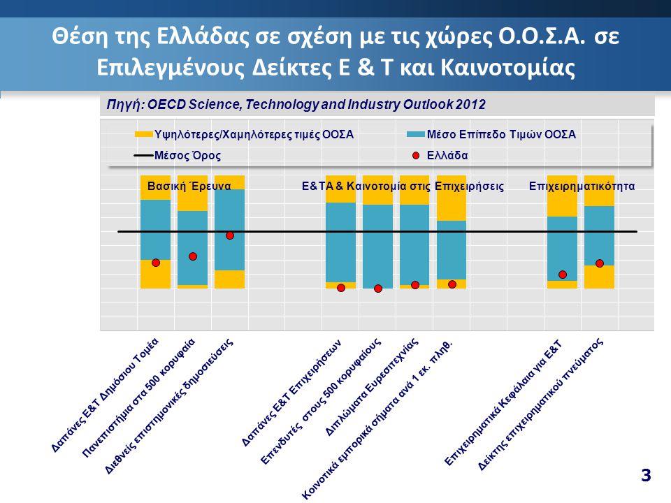 3 Θέση της Ελλάδας σε σχέση με τις χώρες Ο.Ο.Σ.Α.