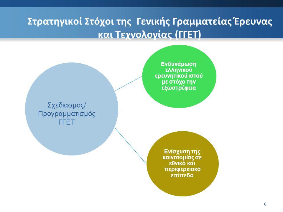 Στρατηγικοί Στόχοι της Γενικής Γραμματείας Έρευνας και Τεχνολογίας (ΓΓΕΤ) 6 Ενδυνάμωση ελληνικού ερευνητικού ιστού με στόχο την εξωστρέφεια Ενίσχυση της καινοτομίας σε εθνικό και περιφερειακό επίπεδο Σχεδιασμός/ Προγραμματισμός ΓΓΕΤ