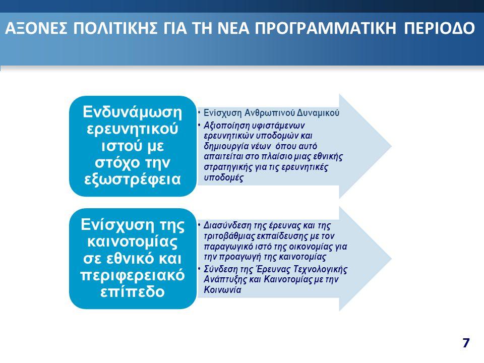 ΑΞΟΝΕΣ ΠΟΛΙΤΙΚΗΣ ΓΙΑ ΤΗ ΝΕΑ ΠΡΟΓΡΑΜΜΑΤΙΚΗ ΠΕΡΙΟΔΟ 7 • Ενίσχυση Ανθρωπινού Δυναμικού • Αξιοποίηση υφιστάμενων ερευνητικών υποδομών και δημιουργία νέων όπου αυτό απαιτείται στο πλαίσιο μιας εθνικής στρατηγικής για τις ερευνητικές υποδομές Ενδυνάμωση ερευνητικού ιστού με στόχο την εξωστρέφεια • Διασύνδεση της έρευνας και της τριτοβάθμιας εκπαίδευσης με τον παραγωγικό ιστό της οικονομίας για την προαγωγή της καινοτομίας • Σύνδεση της Έρευνας Τεχνολογικής Ανάπτυξης και Καινοτομίας με την Κοινωνία Ενίσχυση της καινοτομίας σε εθνικό και περιφερειακό επίπεδο