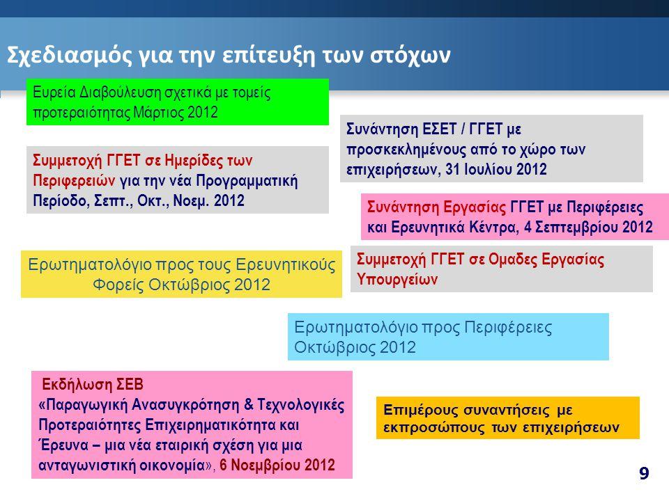 Σχεδιασμός για την επίτευξη των στόχων Εκδήλωση ΣΕΒ «Παραγωγική Ανασυγκρότηση & Τεχνολογικές Προτεραιότητες Επιχειρηματικότητα και Έρευνα – μια νέα εταιρική σχέση για μια ανταγωνιστική οικονομία », 6 Νοεμβρίου 2012 Επιμέρους συναντήσεις με εκπροσώπους των επιχειρήσεων Συνάντηση ΕΣΕΤ / ΓΓΕΤ με προσκεκλημένους από το χώρο των επιχειρήσεων, 31 Ιουλίου 2012 Συνάντηση Εργασίας ΓΓΕΤ με Περιφέρειες και Ερευνητικά Κέντρα, 4 Σεπτεμβρίου 2012 Συμμετοχή ΓΓΕΤ σε Ημερίδες των Περιφερειών για την νέα Προγραμματική Περίοδο, Σεπτ., Οκτ., Νοεμ.