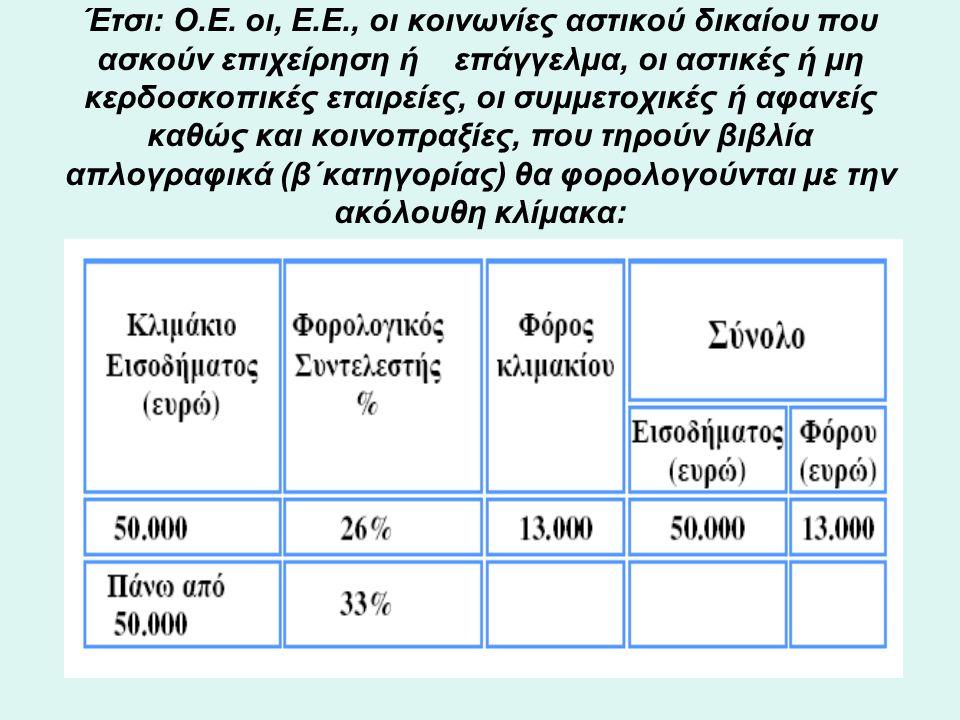 πωλήσεις καυσίμων σε δοχεία σε επιτηδευματίες κ.λπ.) •3.3.