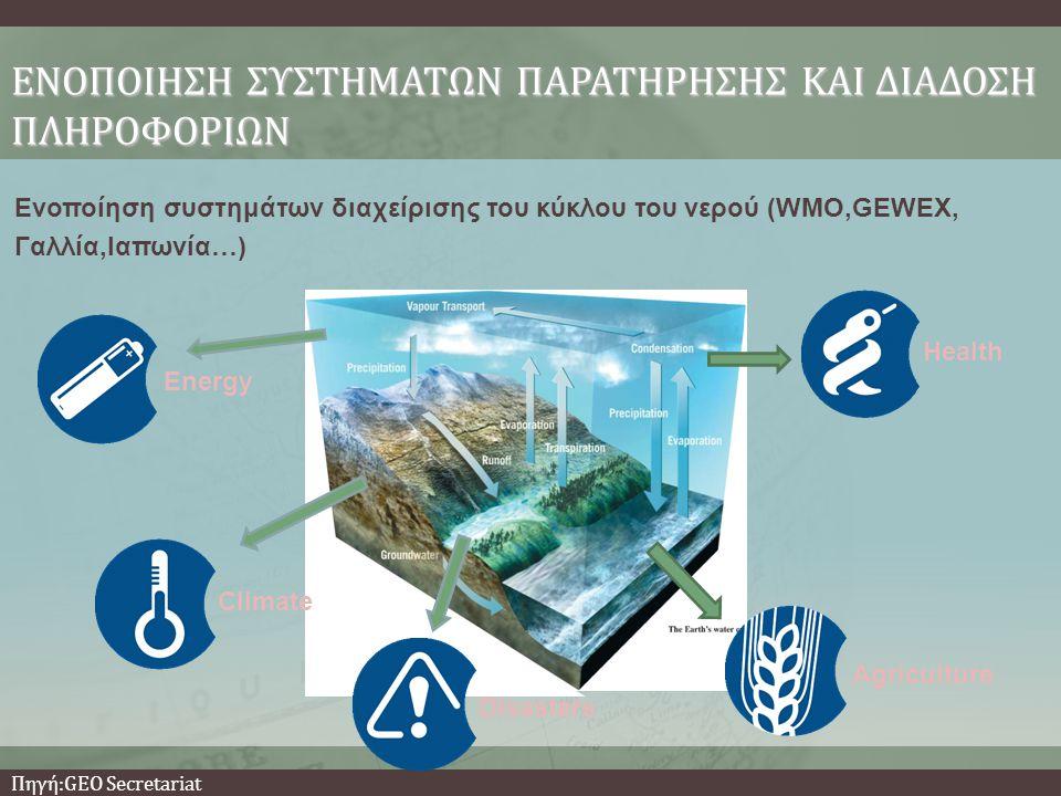 Ενοποίηση συστημάτων διαχείρισης του κύκλου του νερού (WMO,GEWEX, Γαλλία,Ιαπωνία…) ΕΝΟΠΟΙΗΣΗ ΣΥΣΤΗΜΑΤΩΝ ΠΑΡΑΤΗΡΗΣΗΣ ΚΑΙ ΔΙΑΔΟΣΗ ΠΛΗΡΟΦΟΡΙΩΝ AgricultureDisasters Energy Climate Health Πηγή:GEO Secretariat