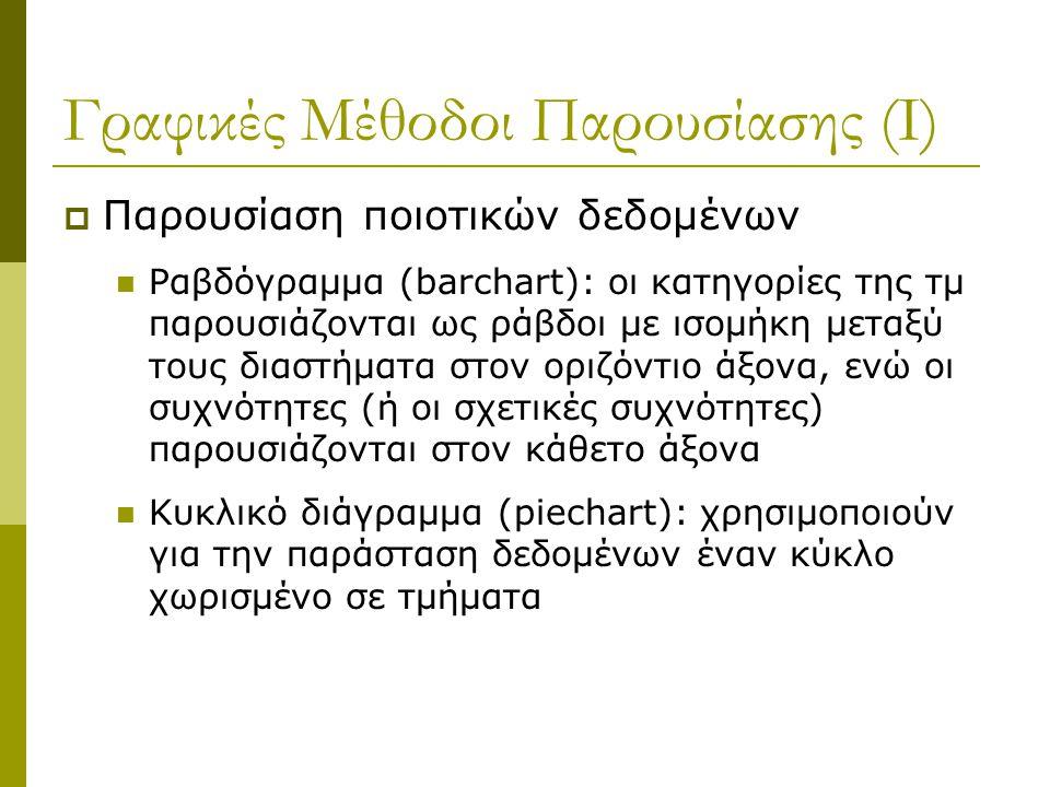 Γραφικές Μέθοδοι Παρουσίασης (Ι)  Παρουσίαση ποιοτικών δεδομένων  Ραβδόγραμμα (barchart): οι κατηγορίες της τμ παρουσιάζονται ως ράβδοι με ισομήκη μ