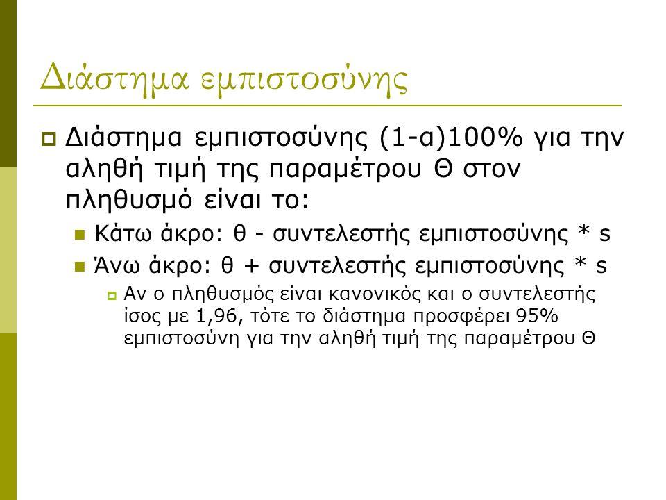 Διάστημα εμπιστοσύνης  Διάστημα εμπιστοσύνης (1-α)100% για την αληθή τιμή της παραμέτρου Θ στον πληθυσμό είναι το:  Κάτω άκρο: θ - συντελεστής εμπισ
