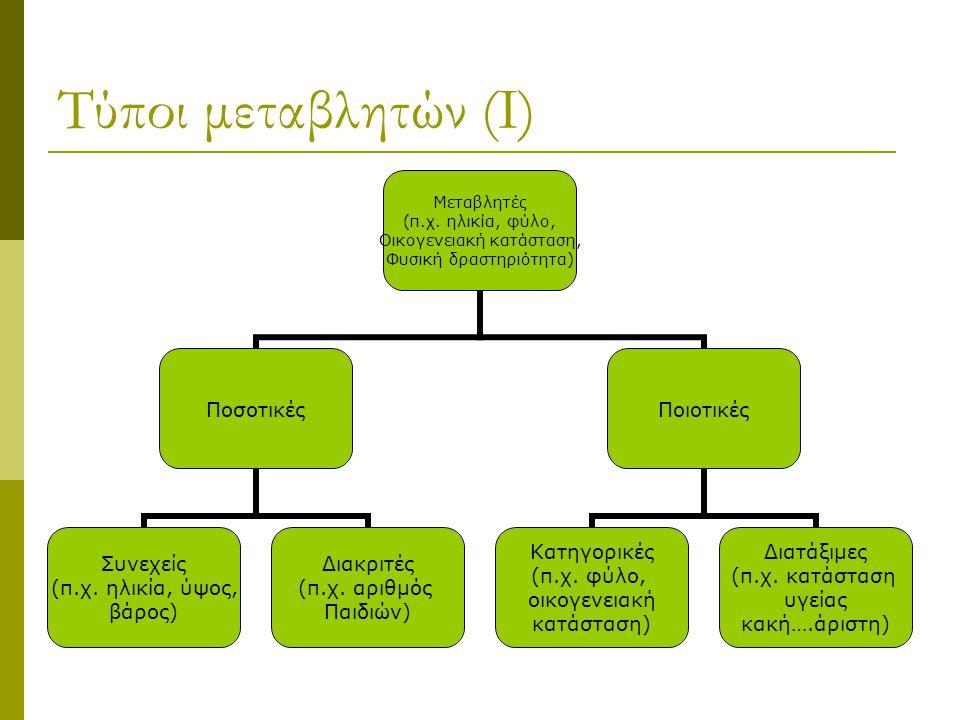 Τύποι μεταβλητών (Ι) Μεταβλητές (π.χ. ηλικία, φύλο, Οικογενειακή κατάσταση, Φυσική δραστηριότητα) Ποσοτικές Συνεχείς (π.χ. ηλικία, ύψος, βάρος) Διακρι