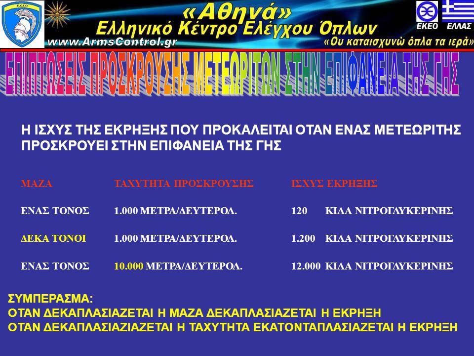 Η ΙΣΧΥΣ ΤΗΣ ΕΚΡΗΞΗΣ ΠΟΥ ΠΡΟΚΑΛΕΙΤΑΙ ΟΤΑΝ ΕΝΑΣ ΜΕΤΕΩΡΙΤΗΣ ΠΡΟΣΚΡΟΥΕΙ ΣΤΗΝ ΕΠΙΦΑΝΕΙΑ ΤΗΣ ΓΗΣ ΜΑΖΑΤΑΧΥΤΗΤΑ ΠΡΟΣΚΡΟΥΣΗΣΙΣΧΥΣ ΕΚΡΗΞΗΣ ΕΝΑΣ ΤΟΝΟΣ1.000 ΜΕΤΡΑ/ΔΕΥΤΕΡΟΛ.120 ΚΙΛΑ ΝΙΤΡΟΓΛΥΚΕΡΙΝΗΣ ΔΕΚΑ ΤΟΝΟΙ1.000 ΜΕΤΡΑ/ΔΕΥΤΕΡΟΛ.1.200 ΚΙΛΑ ΝΙΤΡΟΓΛΥΚΕΡΙΝΗΣ ΕΝΑΣ ΤΟΝΟΣ10.000 ΜΕΤΡΑ/ΔΕΥΤΕΡΟΛ.12.000 ΚΙΛΑ ΝΙΤΡΟΓΛΥΚΕΡΙΝΗΣ ΣΥΜΠΕΡΑΣΜΑ: ΟΤΑΝ ΔΕΚΑΠΛΑΣΙΑΖΕΤΑΙ Η ΜΑΖΑ ΔΕΚΑΠΛΑΣΙΑΖΕΤΑΙ Η ΕΚΡΗΞΗ ΟΤΑΝ ΔΕΚΑΠΛΑΣΙΑΖΙΑΖΕΤΑΙ Η ΤΑΧΥΤΗΤΑ ΕΚΑΤΟΝΤΑΠΛΑΣΙΑΖΕΤΑΙ Η ΕΚΡΗΞΗ