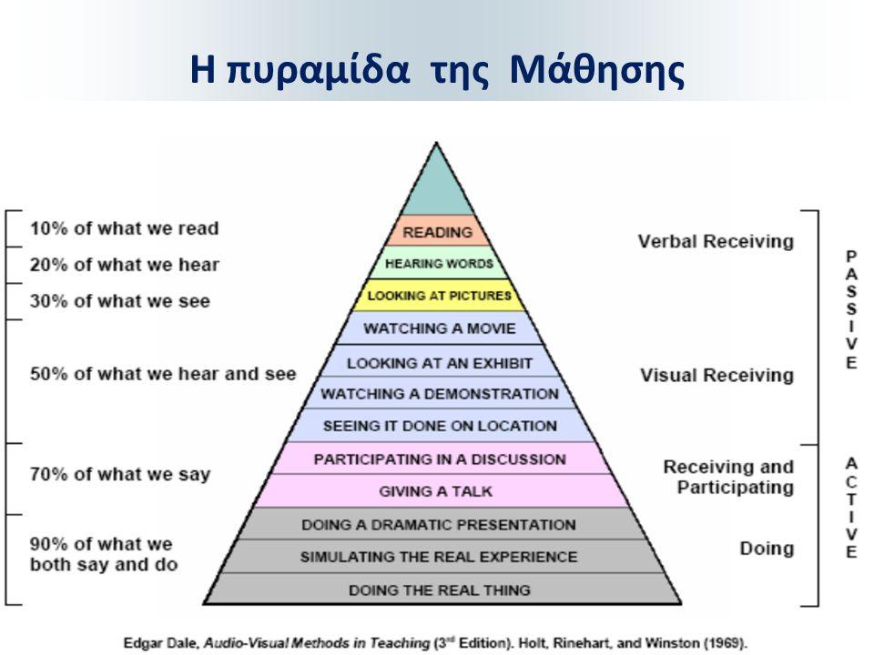 Η πυραμίδα της Μάθησης