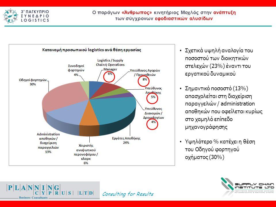 Consulting for Results Ο παράγων «Άνθρωπος» κινητήριος Μοχλός στην ανάπτυξη των σύγχρονων εφοδιαστικών αλυσίδων • Σχετικά υψηλή αναλογία του ποσοστού των διοικητικών στελεχών (23%) έναντι του εργατικού δυναμικού • Σημαντικό ποσοστό (13%) απασχολείται στη διαχείριση παραγγελιών / administration αποθηκών που οφείλεται κυρίως στο χαμηλό επίπεδο μηχανογράφησης • Υψηλότερο % κατέχει η θέση του Οδηγού φορτηγού οχήματος (30%)