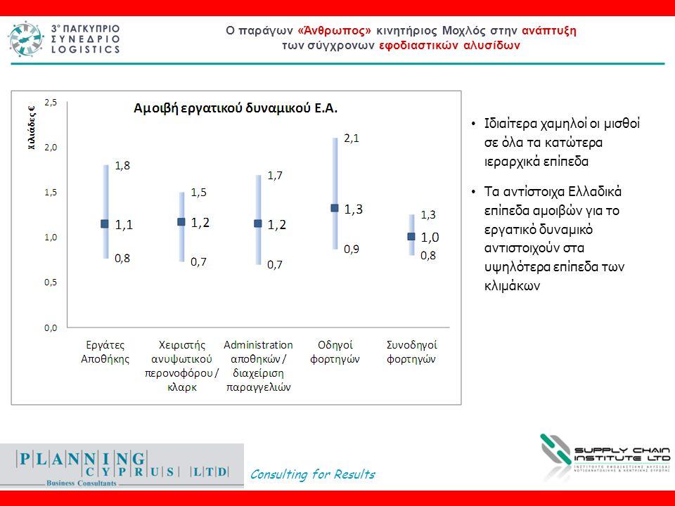 Consulting for Results Ο παράγων «Άνθρωπος» κινητήριος Μοχλός στην ανάπτυξη των σύγχρονων εφοδιαστικών αλυσίδων • Ιδιαίτερα χαμηλοί οι μισθοί σε όλα τα κατώτερα ιεραρχικά επίπεδα • Τα αντίστοιχα Ελλαδικά επίπεδα αμοιβών για το εργατικό δυναμικό αντιστοιχούν στα υψηλότερα επίπεδα των κλιμάκων