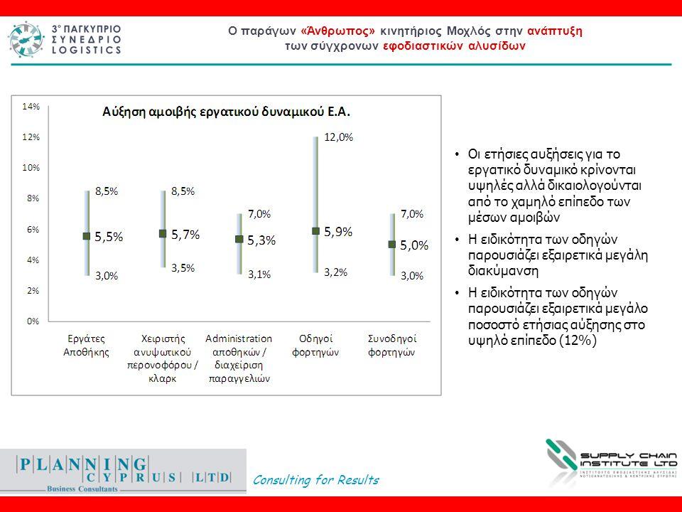 Consulting for Results Ο παράγων «Άνθρωπος» κινητήριος Μοχλός στην ανάπτυξη των σύγχρονων εφοδιαστικών αλυσίδων • Οι ετήσιες αυξήσεις για το εργατικό δυναμικό κρίνονται υψηλές αλλά δικαιολογούνται από το χαμηλό επίπεδο των μέσων αμοιβών • Η ειδικότητα των οδηγών παρουσιάζει εξαιρετικά μεγάλη διακύμανση • Η ειδικότητα των οδηγών παρουσιάζει εξαιρετικά μεγάλο ποσοστό ετήσιας αύξησης στο υψηλό επίπεδο (12%)