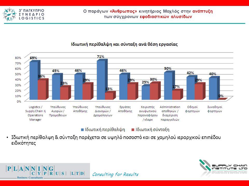 Consulting for Results Ο παράγων «Άνθρωπος» κινητήριος Μοχλός στην ανάπτυξη των σύγχρονων εφοδιαστικών αλυσίδων • Ιδιωτική περίθαλψη & σύνταξη παρέχεται σε υψηλό ποσοστό και σε χαμηλού ιεραρχικού επιπέδου ειδικότητες