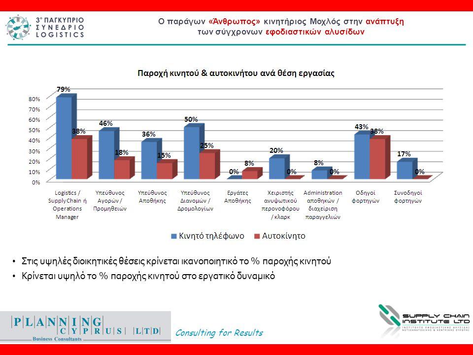 Consulting for Results Ο παράγων «Άνθρωπος» κινητήριος Μοχλός στην ανάπτυξη των σύγχρονων εφοδιαστικών αλυσίδων • Στις υψηλές διοικητικές θέσεις κρίνεται ικανοποιητικό το % παροχής κινητού • Κρίνεται υψηλό το % παροχής κινητού στο εργατικό δυναμικό
