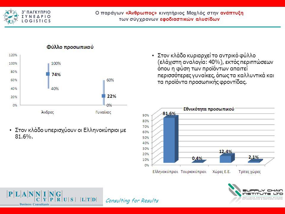 Consulting for Results Ο παράγων «Άνθρωπος» κινητήριος Μοχλός στην ανάπτυξη των σύγχρονων εφοδιαστικών αλυσίδων • Στον κλάδο κυριαρχεί το αντρικό φύλλο (ελάχιστη αναλογία: 40%), εκτός περιπτώσεων όπου η φύση των προϊόντων απαιτεί περισσότερες γυναίκες, όπως τα καλλυντικά και τα προϊόντα προσωπικής φροντίδας.