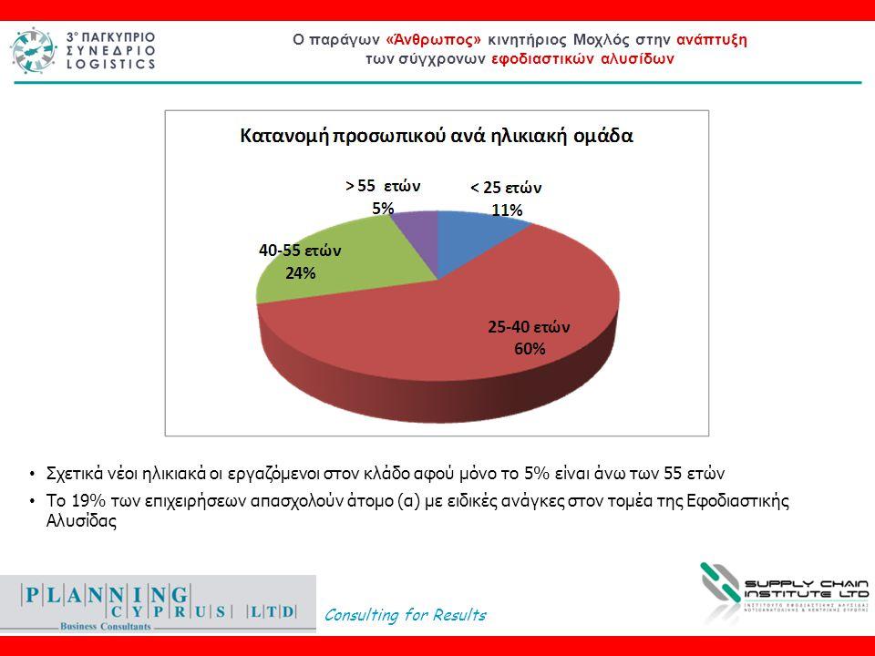 Consulting for Results Ο παράγων «Άνθρωπος» κινητήριος Μοχλός στην ανάπτυξη των σύγχρονων εφοδιαστικών αλυσίδων • Σχετικά νέοι ηλικιακά οι εργαζόμενοι στον κλάδο αφού μόνο το 5% είναι άνω των 55 ετών • Το 19% των επιχειρήσεων απασχολούν άτομο (α) με ειδικές ανάγκες στον τομέα της Εφοδιαστικής Αλυσίδας