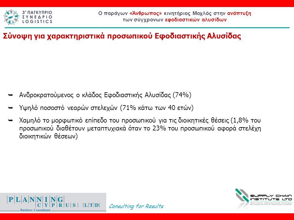 Consulting for Results Ο παράγων «Άνθρωπος» κινητήριος Μοχλός στην ανάπτυξη των σύγχρονων εφοδιαστικών αλυσίδων  Ανδροκρατούμενος ο κλάδος Εφοδιαστικής Αλυσίδας (74%)  Υψηλό ποσοστό νεαρών στελεχών (71% κάτω των 40 ετών)  Χαμηλό το μορφωτικό επίπεδο του προσωπικού για τις διοικητικές θέσεις (1,8% του προσωπικού διαθέτουν μεταπτυχιακά όταν το 23% του προσωπικού αφορά στελέχη διοικητικών θέσεων) Σύνοψη για χαρακτηριστικά προσωπικού Εφοδιαστικής Αλυσίδας