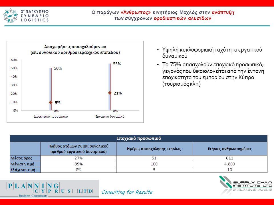 Consulting for Results Ο παράγων «Άνθρωπος» κινητήριος Μοχλός στην ανάπτυξη των σύγχρονων εφοδιαστικών αλυσίδων • Υψηλή κυκλοφοριακή ταχύτητα εργατικού δυναμικού • Το 75% απασχολούν εποχιακό προσωπικό, γεγονός που δικαιολογείται από την έντονη εποχικότητα του εμπορίου στην Κύπρο (τουρισμός κλπ)