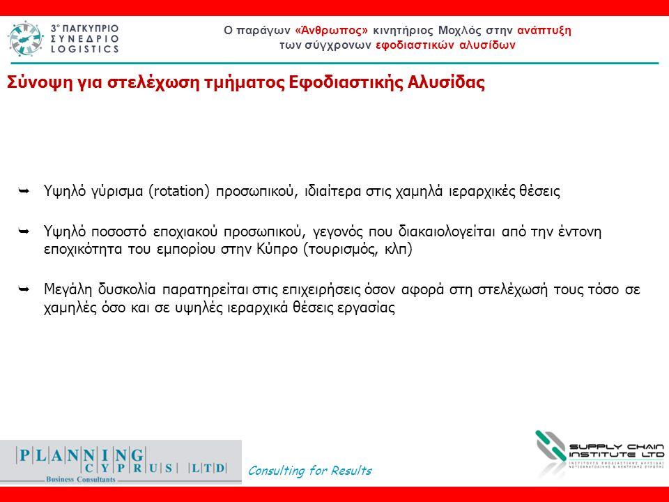 Consulting for Results Ο παράγων «Άνθρωπος» κινητήριος Μοχλός στην ανάπτυξη των σύγχρονων εφοδιαστικών αλυσίδων  Υψηλό γύρισμα (rotation) προσωπικού, ιδιαίτερα στις χαμηλά ιεραρχικές θέσεις  Υψηλό ποσοστό εποχιακού προσωπικού, γεγονός που διακαιολογείται από την έντονη εποχικότητα του εμπορίου στην Κύπρο (τουρισμός, κλπ)  Μεγάλη δυσκολία παρατηρείται στις επιχειρήσεις όσον αφορά στη στελέχωσή τους τόσο σε χαμηλές όσο και σε υψηλές ιεραρχικά θέσεις εργασίας Σύνοψη για στελέχωση τμήματος Εφοδιαστικής Αλυσίδας