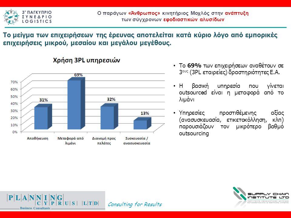 Consulting for Results Ο παράγων «Άνθρωπος» κινητήριος Μοχλός στην ανάπτυξη των σύγχρονων εφοδιαστικών αλυσίδων • Το 69% των επιχειρήσεων αναθέτουν σε 3 ους (3PL εταιρείες) δραστηριότητες Ε.Α.