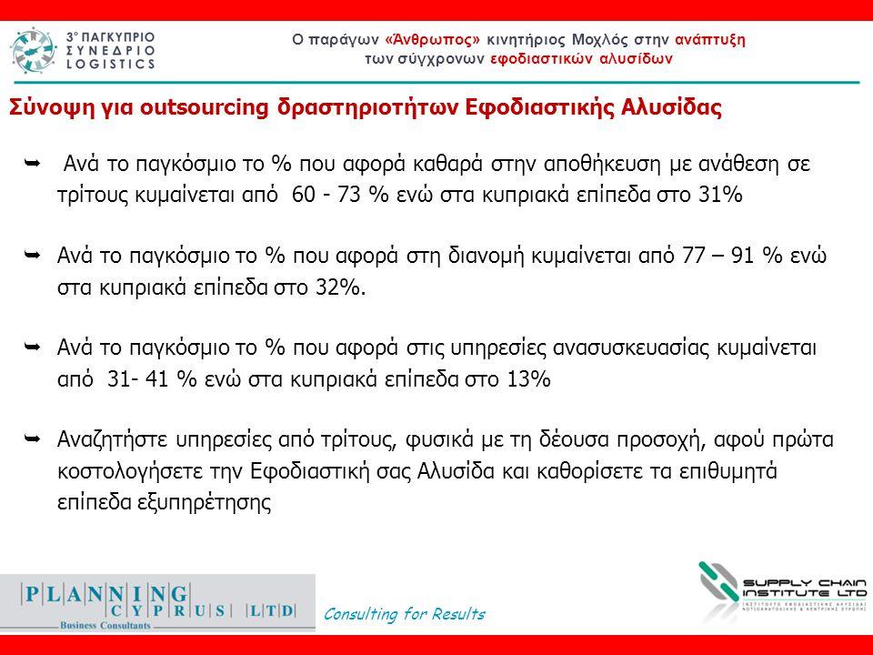 Consulting for Results Ο παράγων «Άνθρωπος» κινητήριος Μοχλός στην ανάπτυξη των σύγχρονων εφοδιαστικών αλυσίδων  Ανά το παγκόσμιο το % που αφορά καθαρά στην αποθήκευση με ανάθεση σε τρίτους κυμαίνεται από 60 - 73 % ενώ στα κυπριακά επίπεδα στο 31%  Ανά το παγκόσμιο το % που αφορά στη διανομή κυμαίνεται από 77 – 91 % ενώ στα κυπριακά επίπεδα στο 32%.