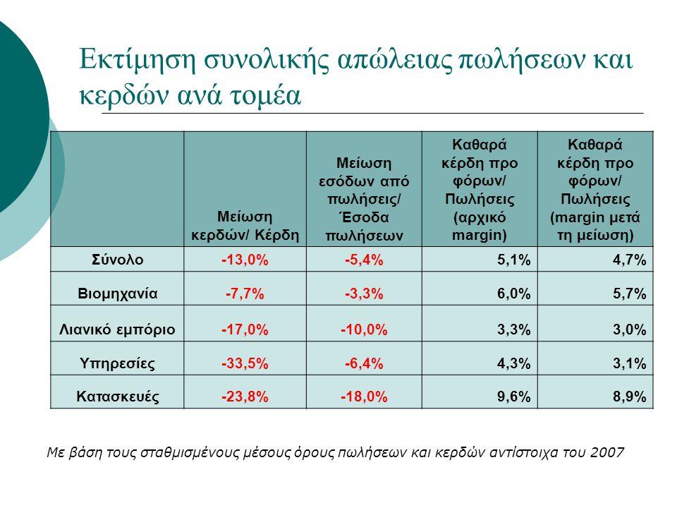 Εκτίμηση συνολικής απώλειας πωλήσεων και κερδών ανά τομέα Μείωση κερδών/ Κέρδη Μείωση εσόδων από πωλήσεις/ Έσοδα πωλήσεων Καθαρά κέρδη προ φόρων/ Πωλή