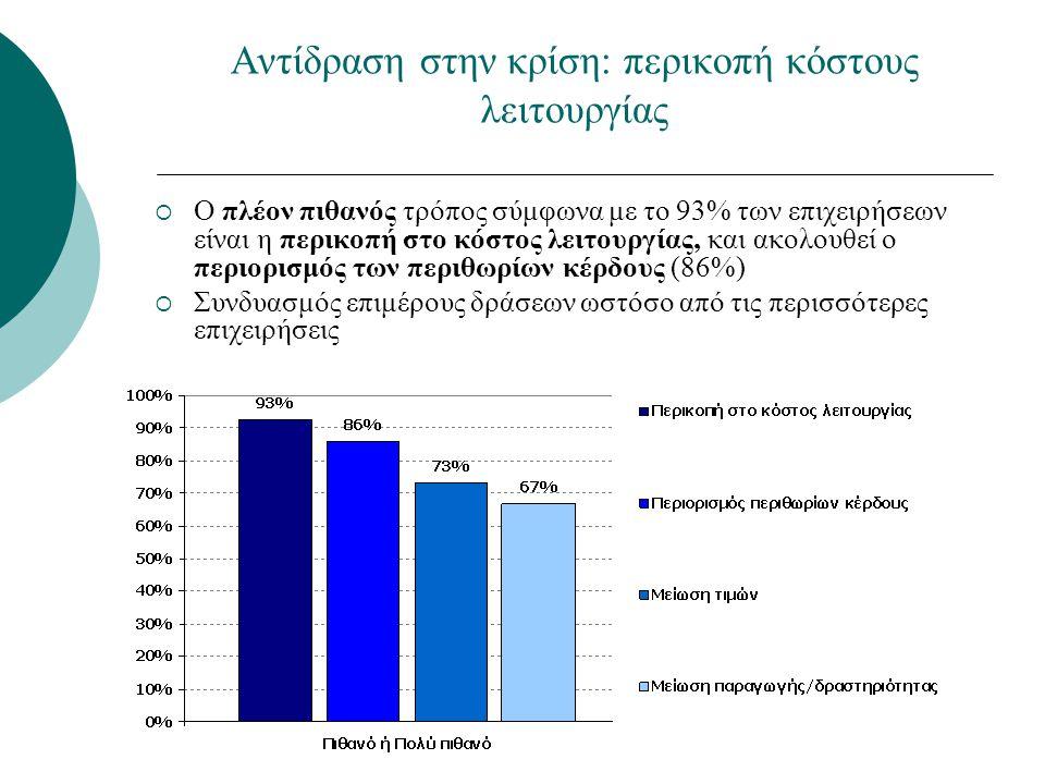 Αντίδραση στην κρίση: περικοπή κόστους λειτουργίας  Ο πλέον πιθανός τρόπος σύμφωνα με το 93% των επιχειρήσεων είναι η περικοπή στο κόστος λειτουργίας