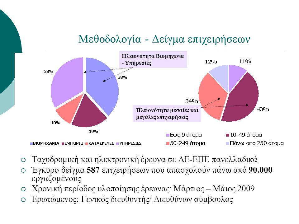 Μεθοδολογία - Δείγμα επιχειρήσεων  Ταχυδρομική και ηλεκτρονική έρευνα σε ΑΕ-ΕΠΕ πανελλαδικά  Έγκυρο δείγμα 587 επιχειρήσεων που απασχολούν πάνω από