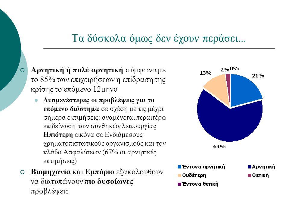 Βασικό πρόβλημα χρηματοδότησης: η ρευστότητα πελατών / προμηθευτών  Δύο στις τρεις επιχειρήσεις (64%) εντοπίζουν το βασικότερο πρόβλημα χρηματοδότησης στον περιορισμό της ρευστότητας των πελατών/ προμηθευτών  Κλάδοι όπως τα Ξενοδοχεία – Εστιατόρια εντοπίζουν το βασικότερο πρόβλημα στο υψηλότερο κόστος δανεισμού