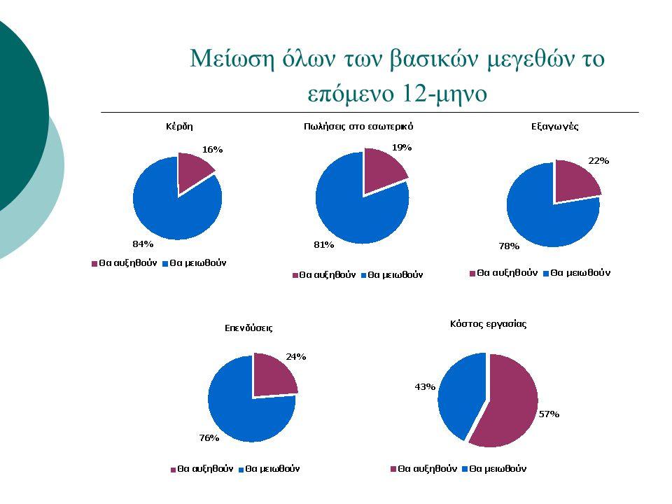 Περισσότερο αρνητική η επίδραση των μέσων μαζικής ενημέρωσης στις προσπάθειες αντιμετώπισης της κρίσης Περισσότερο αρνητική η επίδραση των ΜΜΕ Λιγότερο αρνητική η επίδραση των Συλλογικών Συμβάσεων Εργασίας Από -100: απολύτως αρνητική επίδραση Έως +100: απολύτως θετική επίδραση