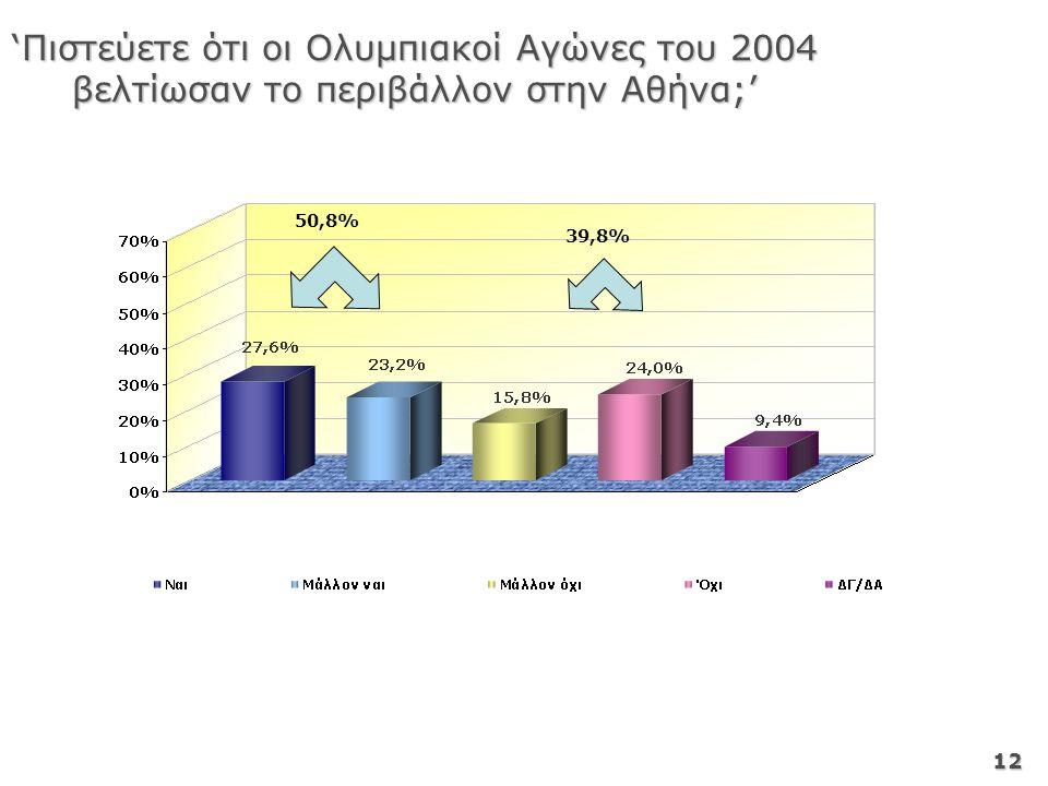 12 'Πιστεύετε ότι οι Ολυμπιακοί Αγώνες του 2004 βελτίωσαν το περιβάλλον στην Αθήνα;' 50,8% 39,8%