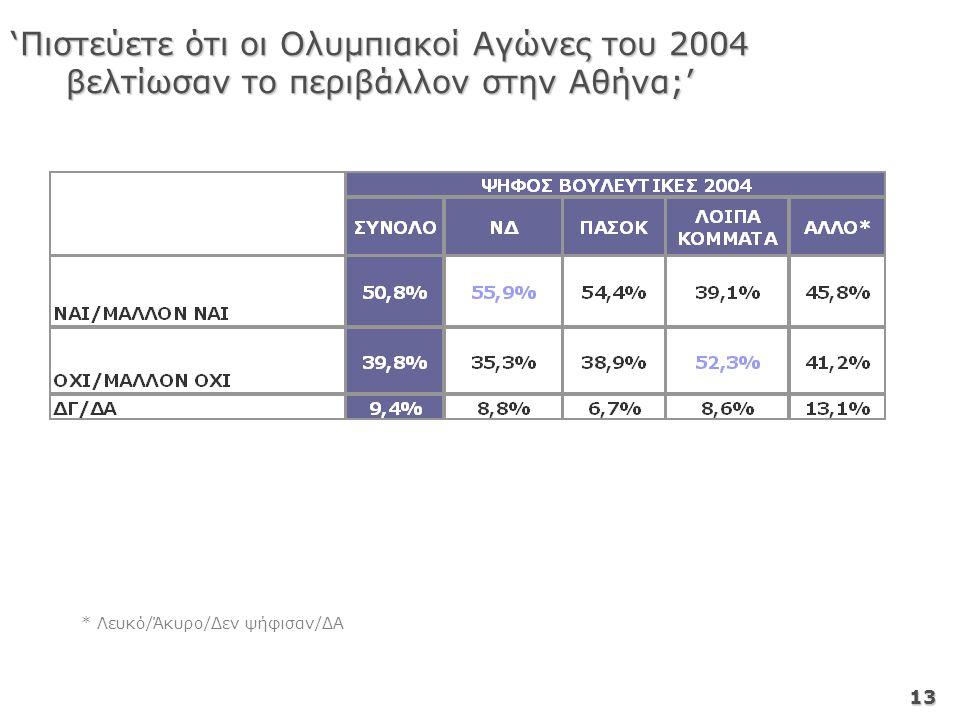 13 * Λευκό/Άκυρο/Δεν ψήφισαν/ΔΑ 'Πιστεύετε ότι οι Ολυμπιακοί Αγώνες του 2004 βελτίωσαν το περιβάλλον στην Αθήνα;'
