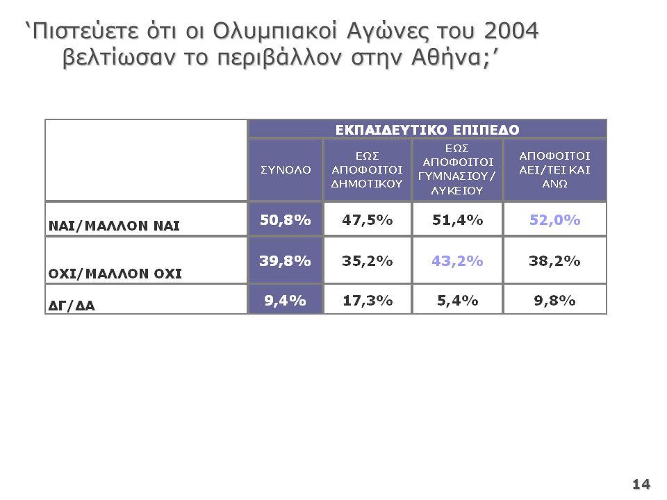 14 'Πιστεύετε ότι οι Ολυμπιακοί Αγώνες του 2004 βελτίωσαν το περιβάλλον στην Αθήνα;' 'Πιστεύετε ότι οι Ολυμπιακοί Αγώνες του 2004 βελτίωσαν το περιβάλλον στην Αθήνα;'