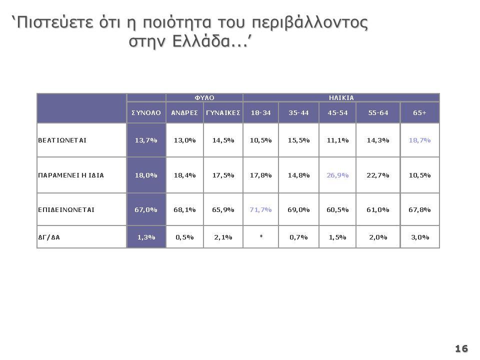 16 'Πιστεύετε ότι η ποιότητα του περιβάλλοντος στην Ελλάδα...'