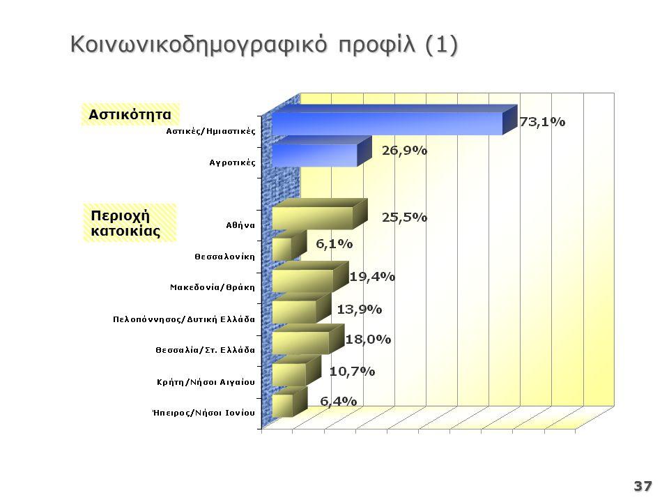 37 Αστικότητα Περιοχή κατοικίας Κοινωνικοδημογραφικό προφίλ (1)