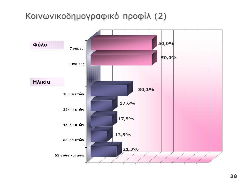 38 Φύλο Ηλικία Κοινωνικοδημογραφικό προφίλ (2)