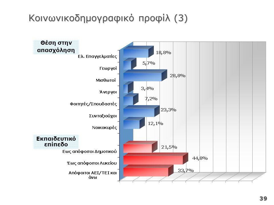39 Θέση στην απασχόληση Εκπαιδευτικό επίπεδο Κοινωνικοδημογραφικό προφίλ (3)