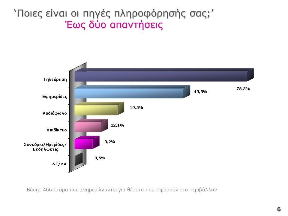 6 'Ποιες είναι οι πηγές πληροφόρησής σας;' Έως δύο απαντήσεις Βάση: 466 άτομα που ενημερώνονται για θέματα που αφορούν στο περιβάλλον