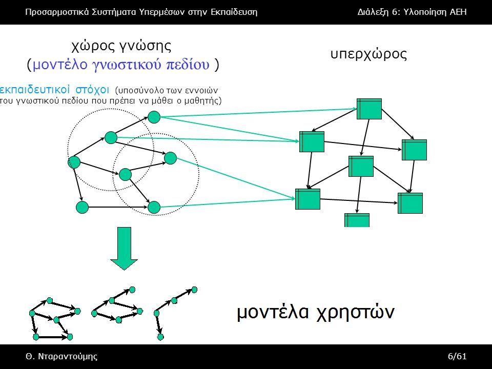 Προσαρμοστικά Συστήματα Υπερμέσων στην ΕκπαίδευσηΔιάλεξη 6: Υλοποίηση AEH Θ. Νταραντούμης6/61 υπερχώρος χώρος γνώσης (μοντέλο γνωστικού πεδίου ) εκπαι