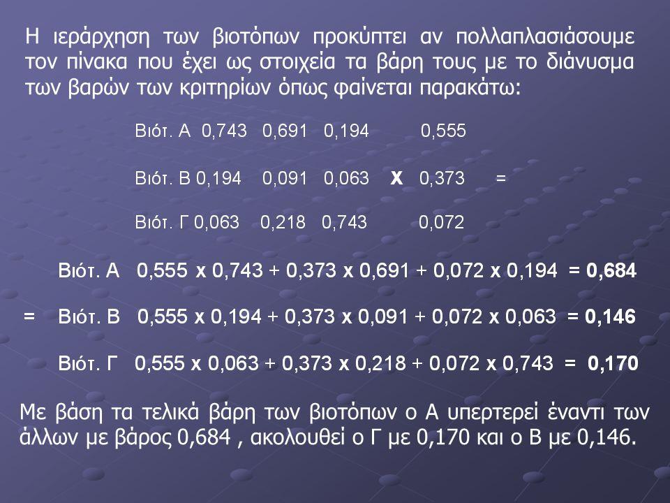 Η ιεράρχηση των βιοτόπων προκύπτει αν πολλαπλασιάσουμε τον πίνακα που έχει ως στοιχεία τα βάρη τους με το διάνυσμα των βαρών των κριτηρίων όπως φαίνεται παρακάτω: Με βάση τα τελικά βάρη των βιοτόπων ο Α υπερτερεί έναντι των άλλων με βάρος 0,684, ακολουθεί ο Γ με 0,170 και ο Β με 0,146.
