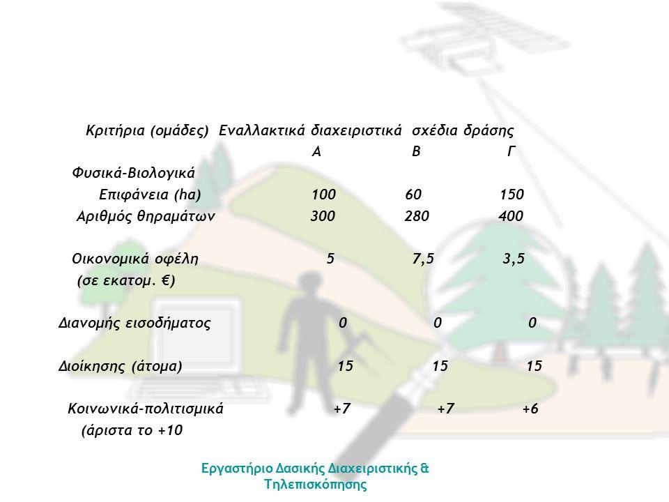 1.Ανάπτυξη του πίνακα σύγκρισης κατά ζεύγη μεταξύ των κριτηρίων.