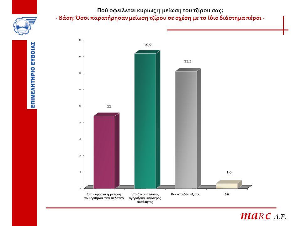 Πού οφείλεται κυρίως η μείωση του τζίρου σας; - Βάση: Όσοι παρατήρησαν μείωση τζίρου σε σχέση με το ίδιο διάστημα πέρσι -