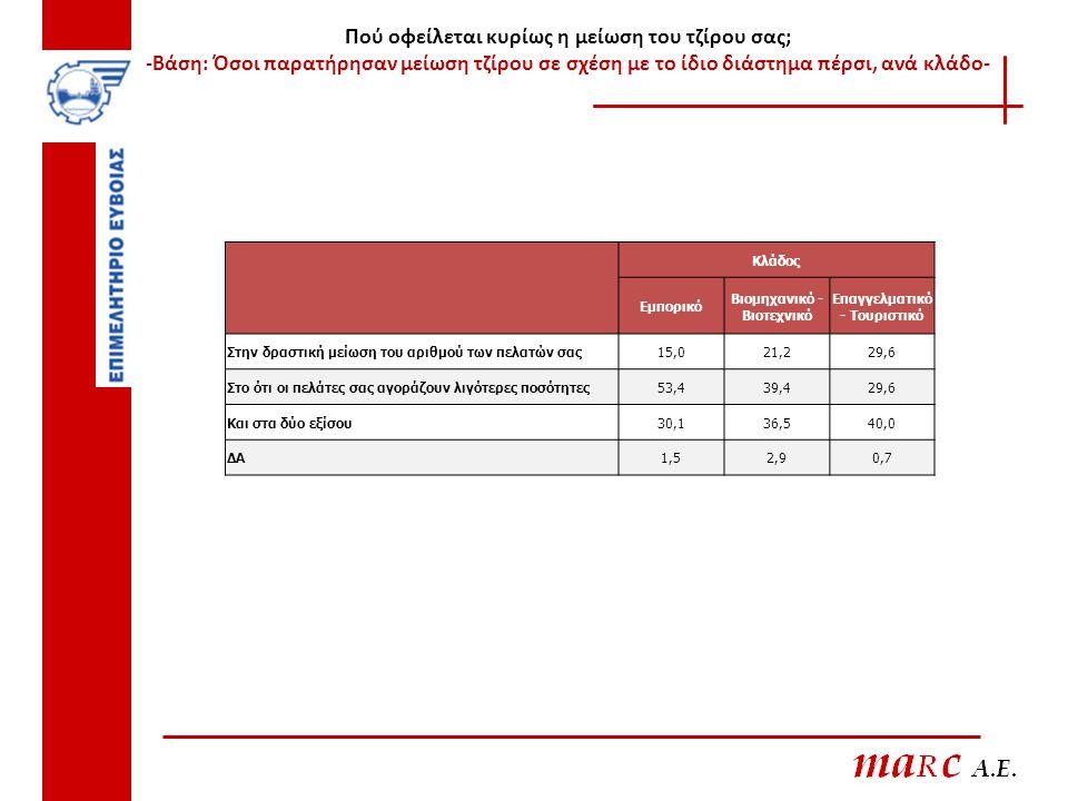 Πού οφείλεται κυρίως η μείωση του τζίρου σας; -Βάση: Όσοι παρατήρησαν μείωση τζίρου σε σχέση με το ίδιο διάστημα πέρσι, ανά κλάδο- Κλάδος Εμπορικό Βιο